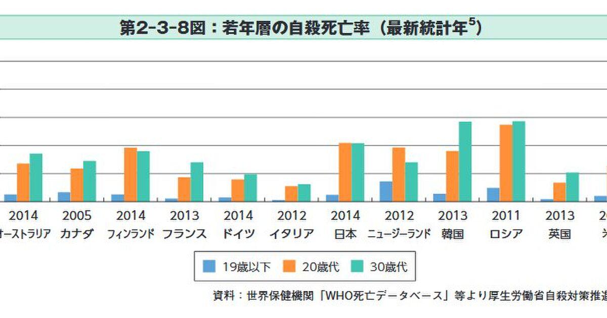 日本は自殺率がずば抜けて高い国というわけではない - Togetter