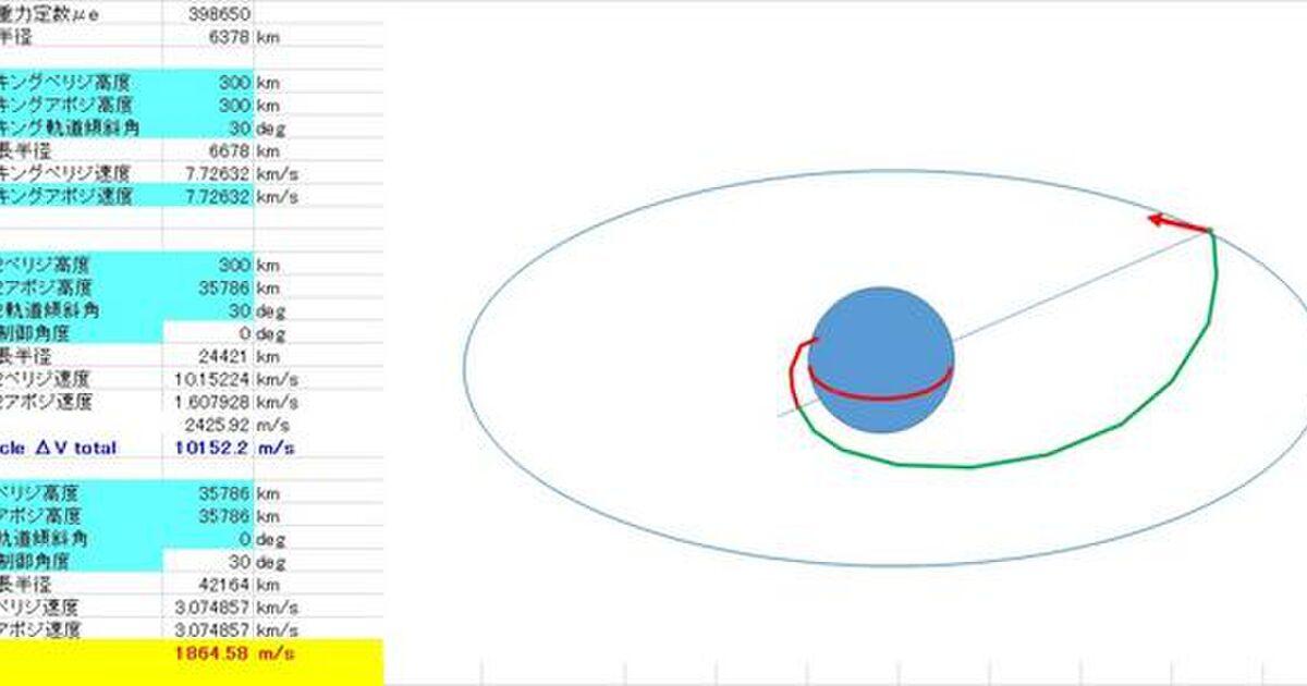 衛星打ち上げにおける「高度化」とは何か - Togetter